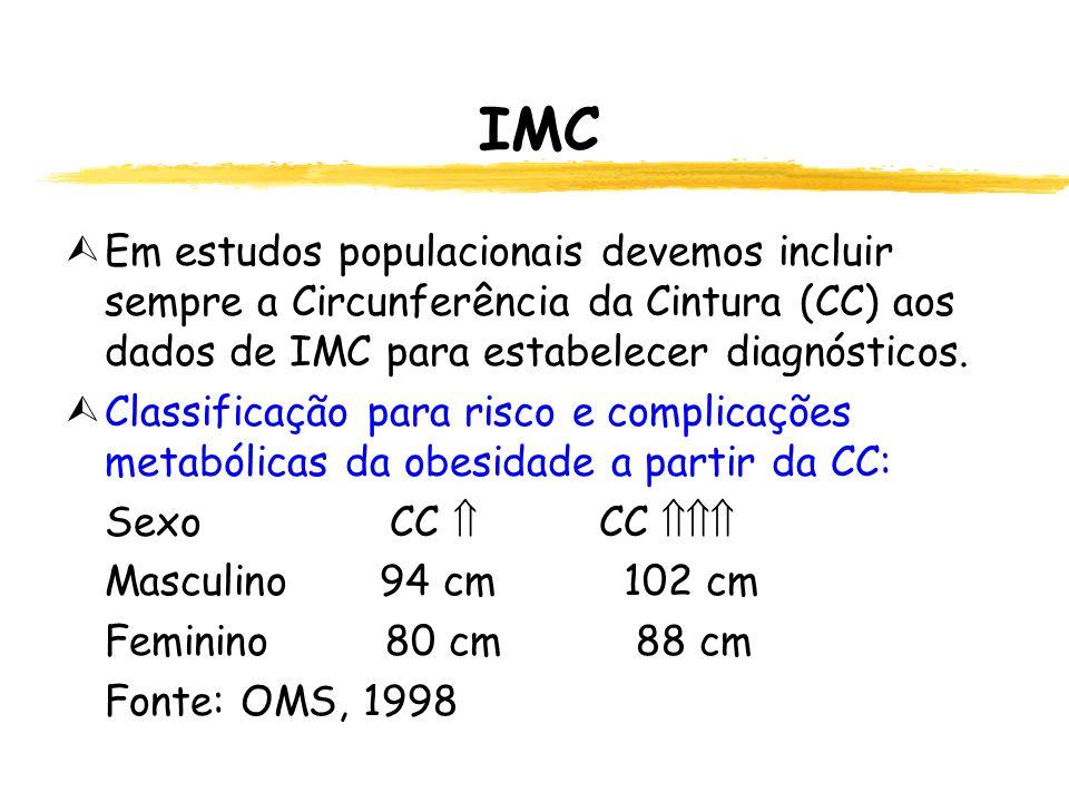 IMC Em estudos populacionais devemos incluir sempre a Circunferência da Cintura (CC) aos dados de IMC para estabelecer diagnósticos.