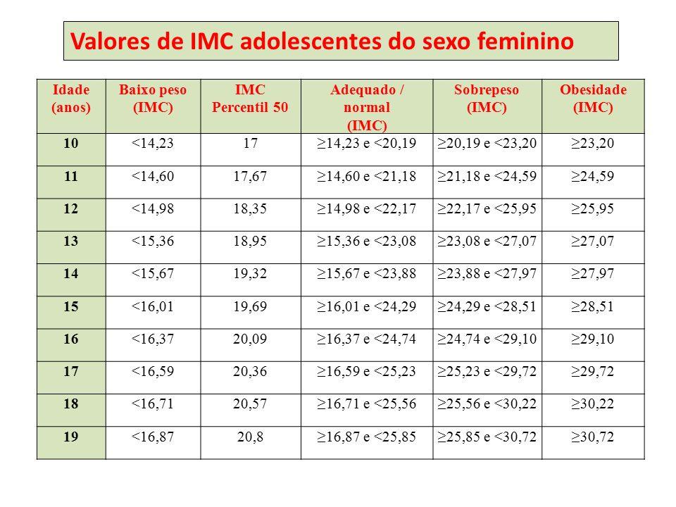 Valores de IMC adolescentes do sexo feminino