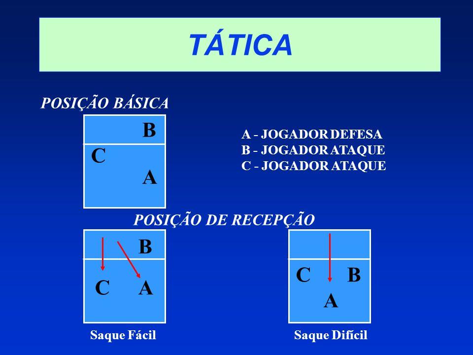 TÁTICA B C A B B C B C A A A POSIÇÃO BÁSICA POSIÇÃO DE RECEPÇÃO