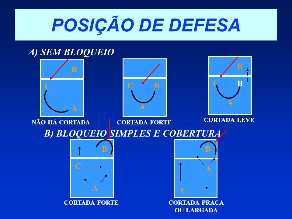 POSIÇÃO DE DEFESA A) SEM BLOQUEIO B) BLOQUEIO SIMPLES E COBERTURA B B