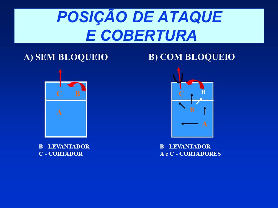 POSIÇÃO DE ATAQUE E COBERTURA