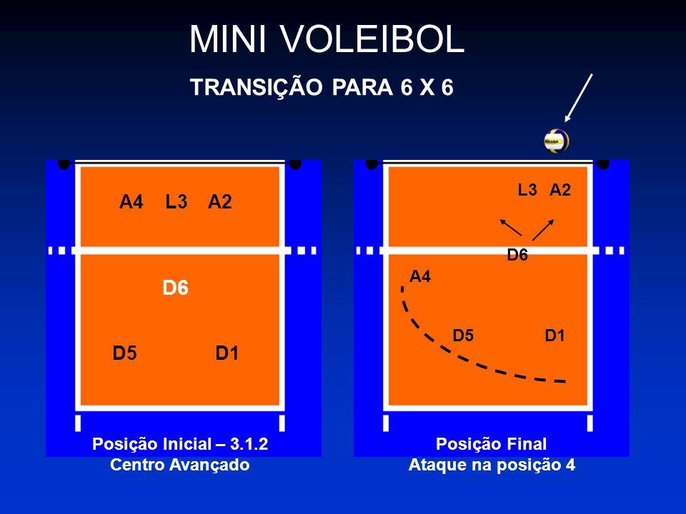 MINI VOLEIBOL TRANSIÇÃO PARA 6 X 6 D6 A4 L3 A2 D5 D1 L3 A2 D6 A4 D5 D1