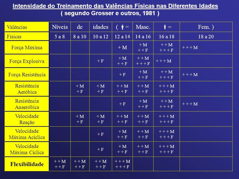 Intensidade do Treinamento das Valências Físicas nas Diferentes Idades
