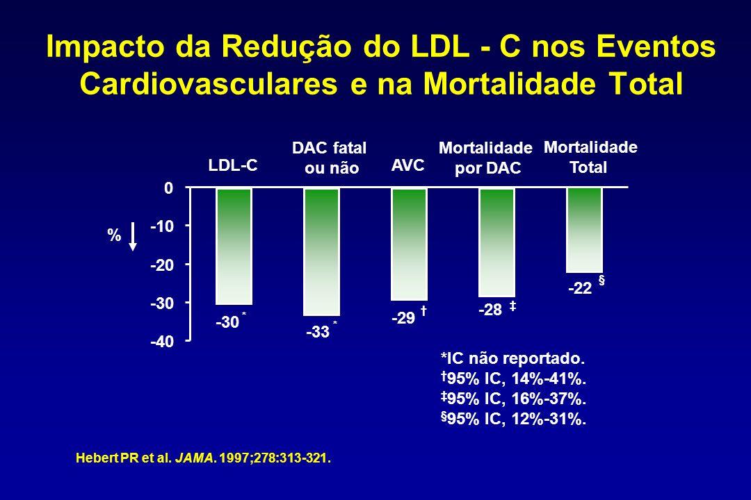 Impacto da Redução do LDL - C nos Eventos Cardiovasculares e na Mortalidade Total