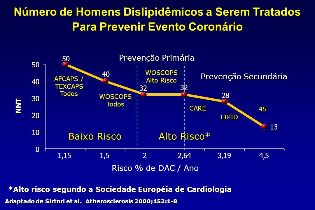 Número de Homens Dislipidêmicos a Serem Tratados Para Prevenir Evento Coronário