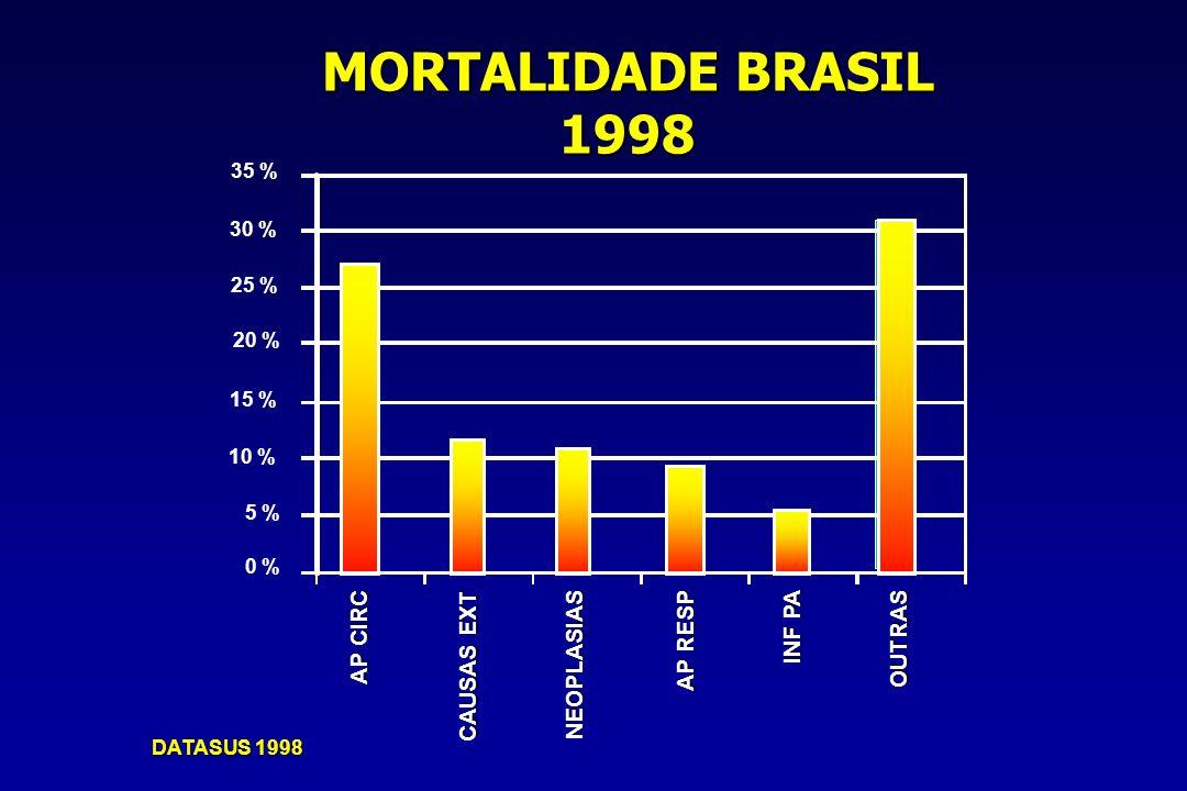 MORTALIDADE BRASIL 1998 AP CIRC CAUSAS EXT NEOPLASIAS AP RESP INF PA