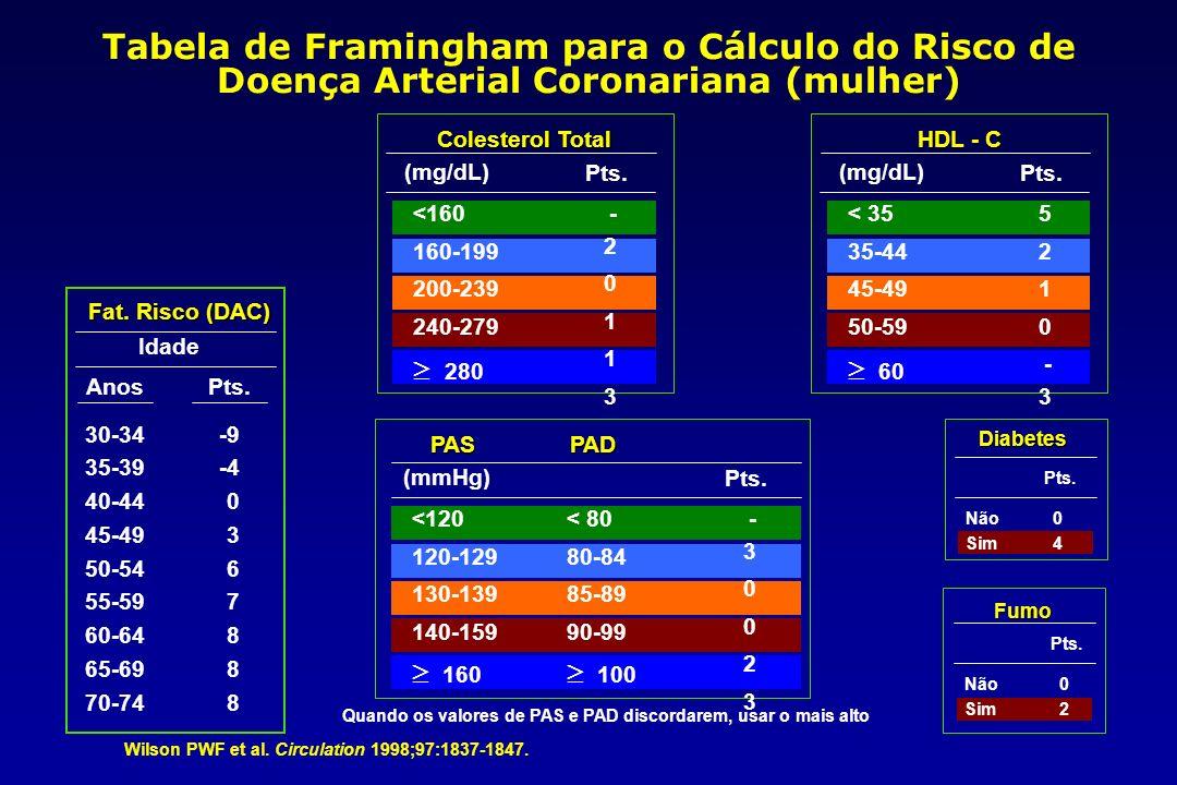 Tabela de Framingham para o Cálculo do Risco de Doença Arterial Coronariana (mulher)