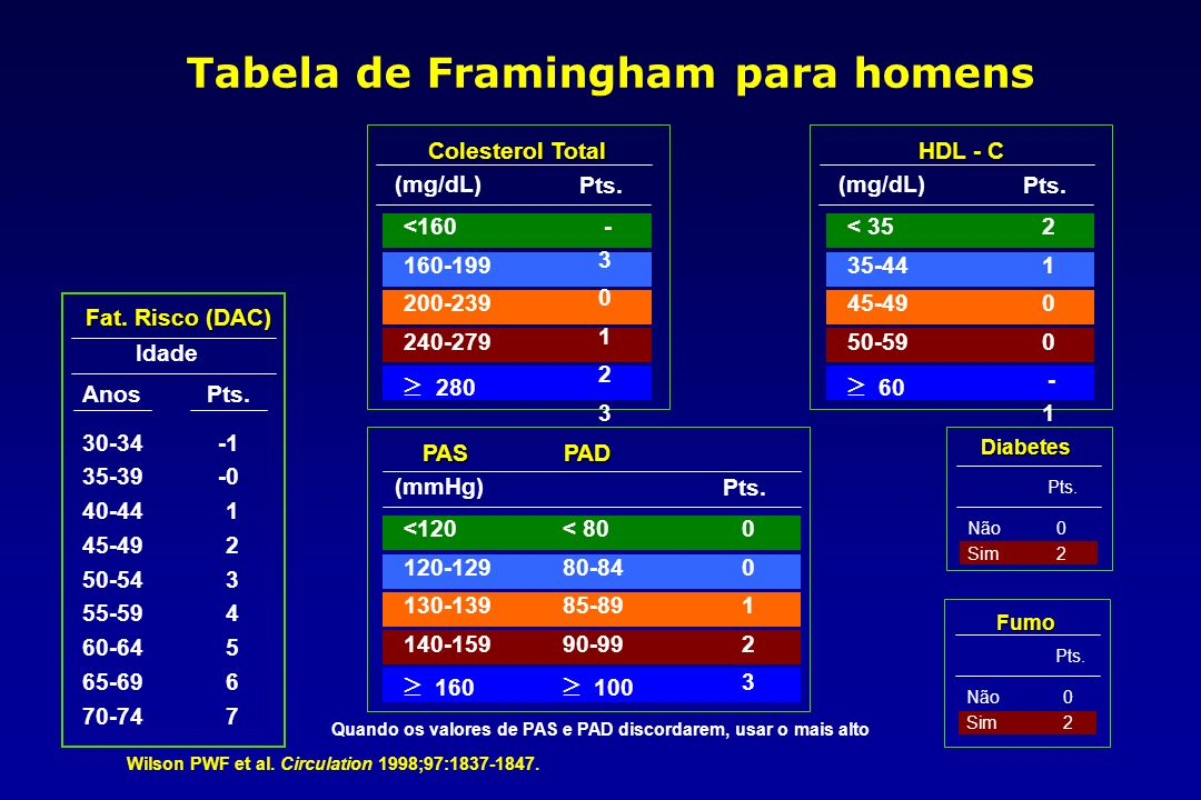 Tabela de Framingham para homens