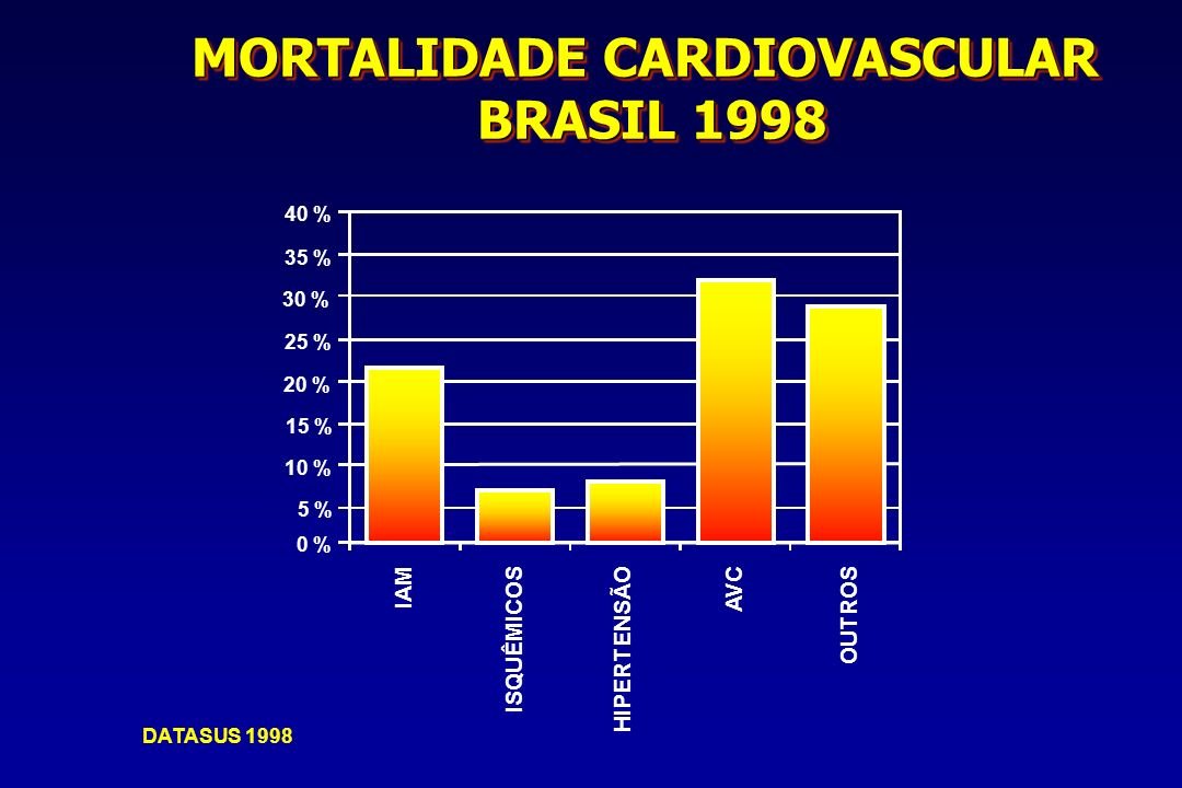 MORTALIDADE CARDIOVASCULAR BRASIL 1998