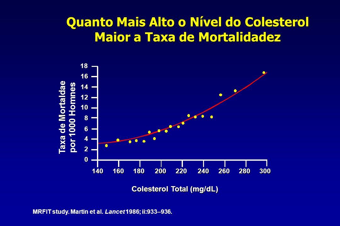 Quanto Mais Alto o Nível do Colesterol Maior a Taxa de Mortalidadez