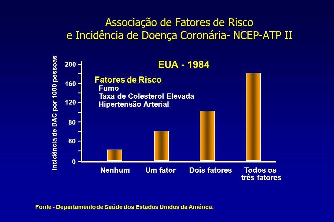 Associação de Fatores de Risco e Incidência de Doença Coronária- NCEP-ATP II