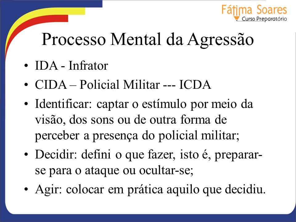 Processo Mental da Agressão
