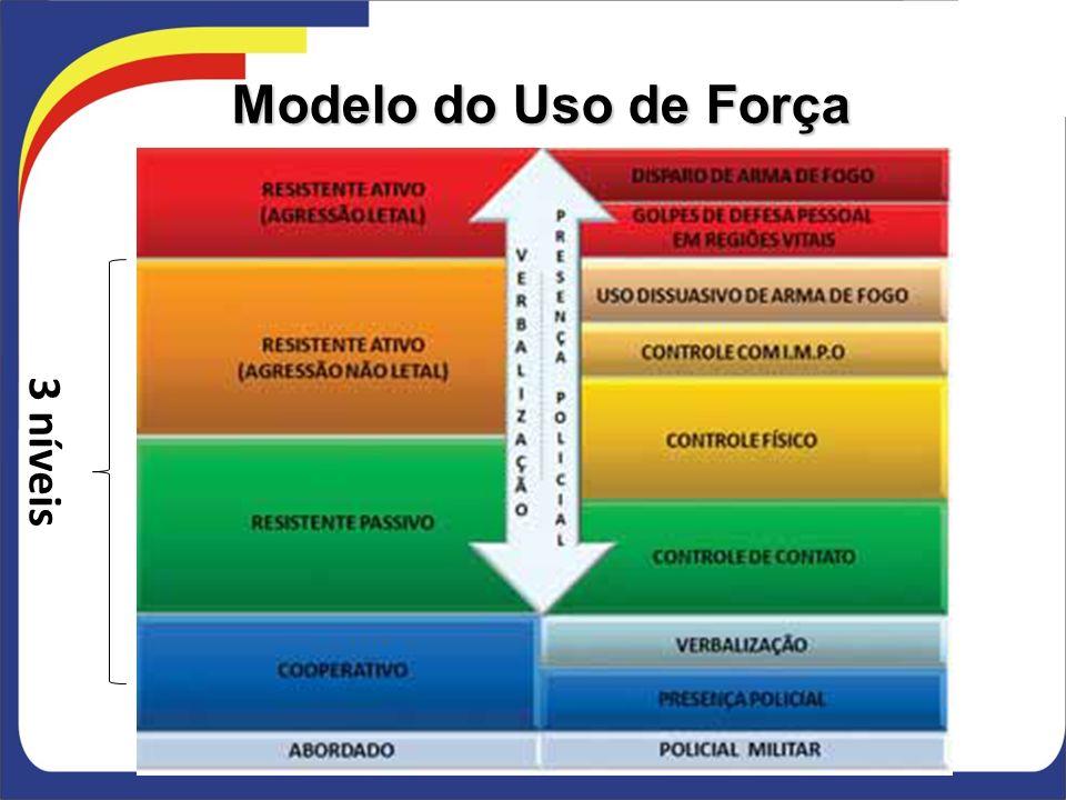 Modelo do Uso de Força 3 níveis