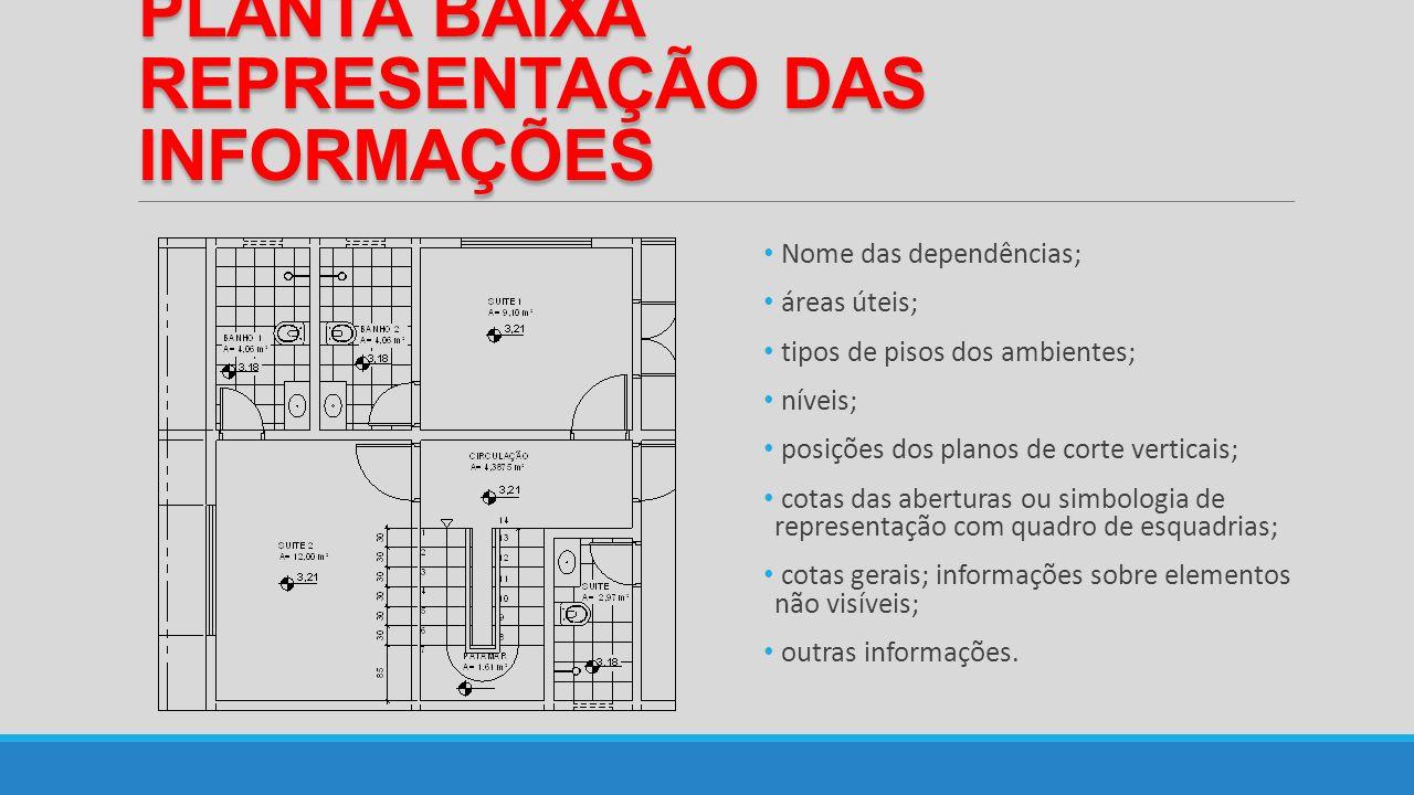PLANTA BAIXA REPRESENTAÇÃO DAS INFORMAÇÕES