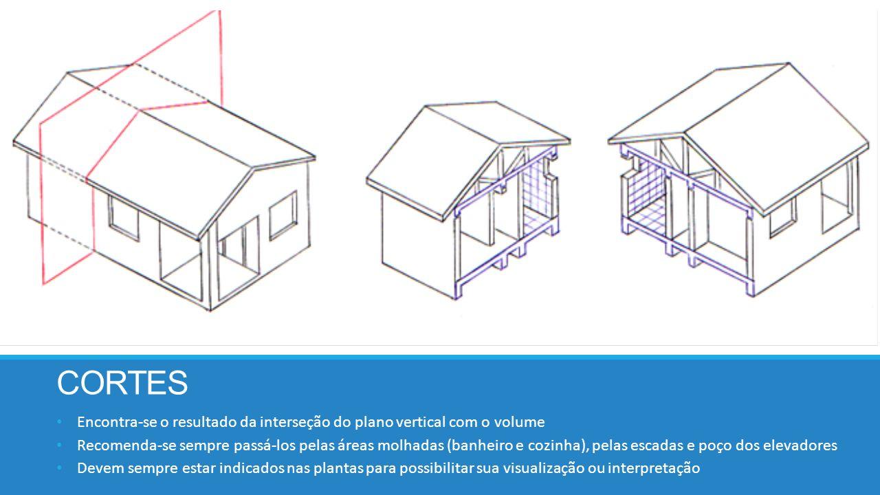 CORTES Encontra-se o resultado da interseção do plano vertical com o volume.