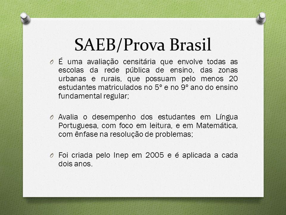SAEB/Prova Brasil