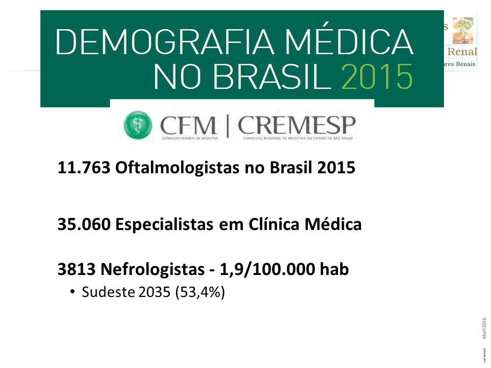 11.763 Oftalmologistas no Brasil 2015