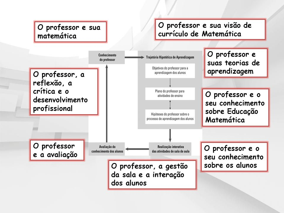 O professor e sua visão de currículo de Matemática