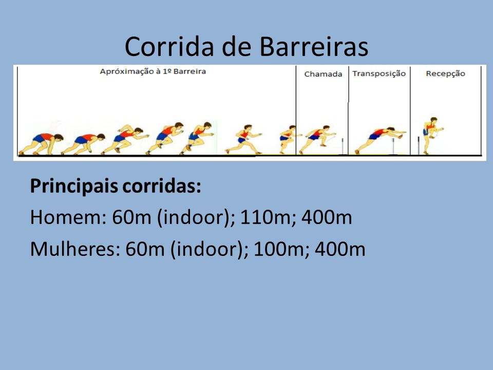 Corrida de Barreiras Principais corridas: Homem: 60m (indoor); 110m; 400m Mulheres: 60m (indoor); 100m; 400m