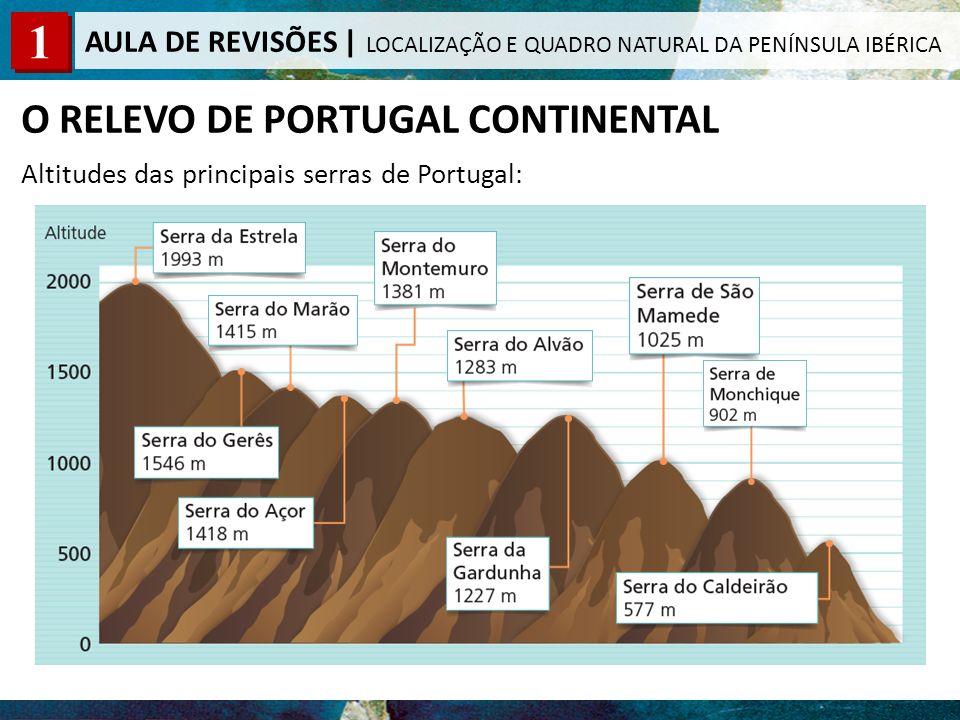 O RELEVO DE PORTUGAL CONTINENTAL