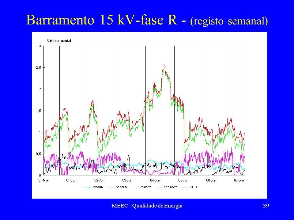 Barramento 15 kV-fase R - (registo semanal)