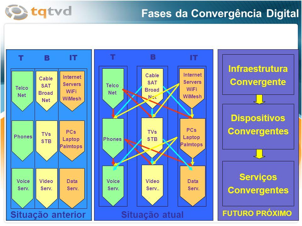 1 2 3 Fases da Convergência Digital Infraestrutura Convergente