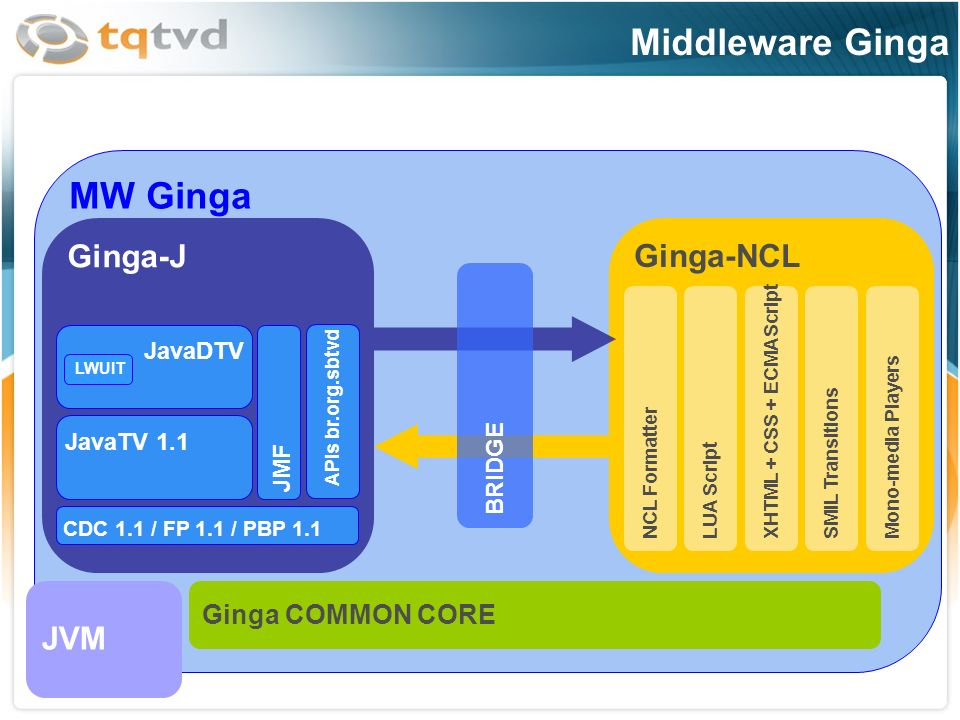 Middleware Ginga MW Ginga Ginga-J Ginga-NCL JVM Ginga COMMON CORE