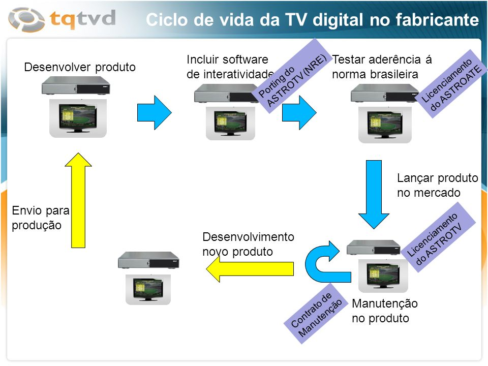 Ciclo de vida da TV digital no fabricante