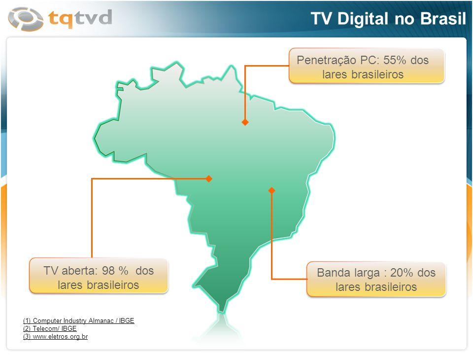 TV Digital no Brasil Penetração PC: 55% dos lares brasileiros