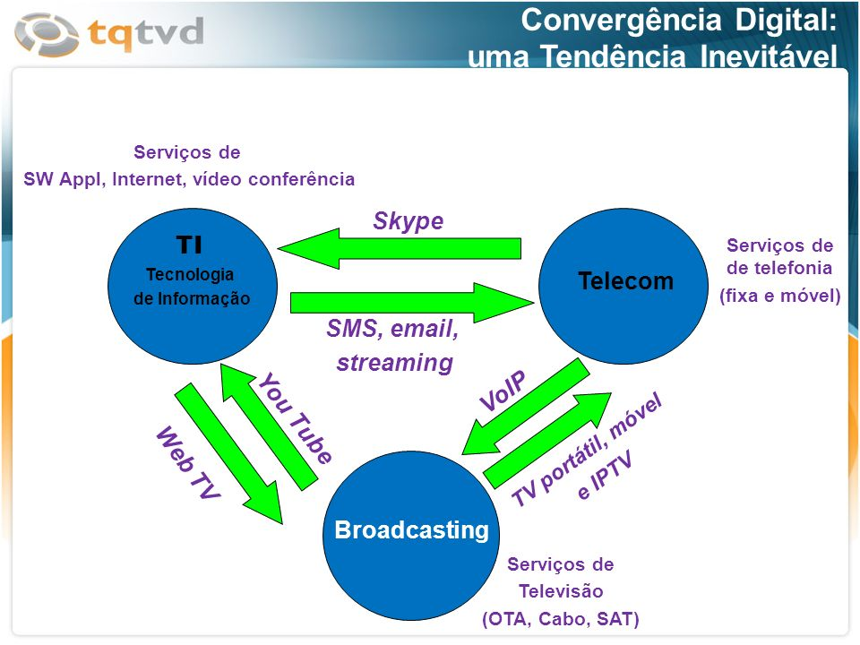 SW Appl, Internet, vídeo conferência Serviços de de telefonia