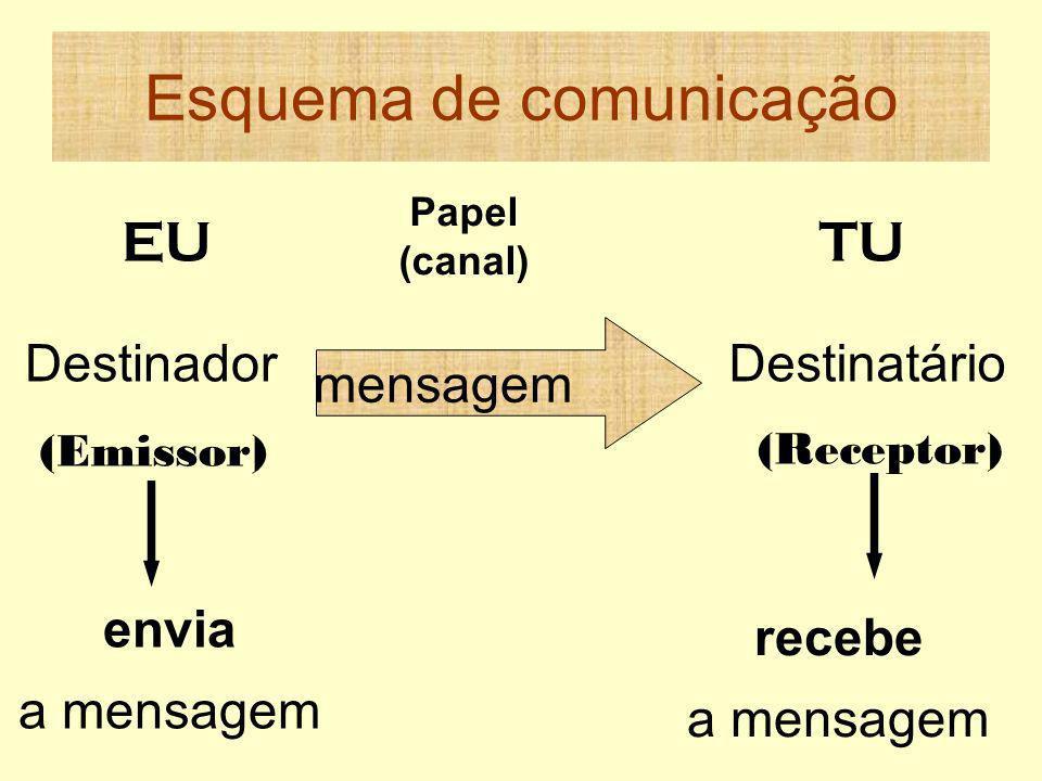 Esquema de comunicação