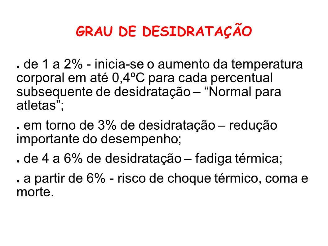 GRAU DE DESIDRATAÇÃO