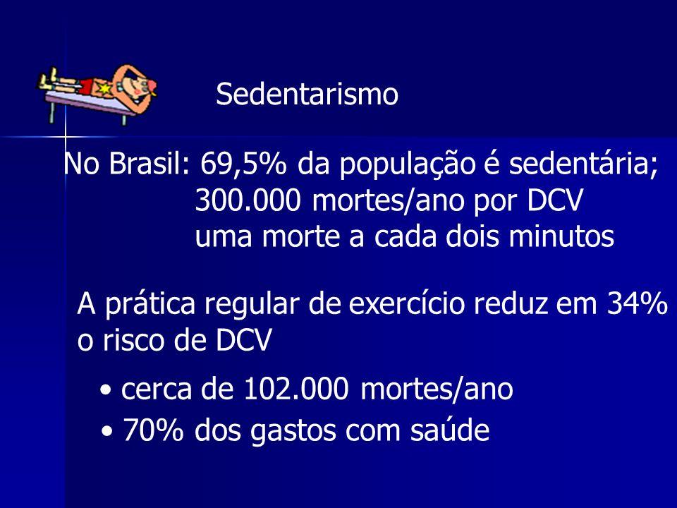 Sedentarismo No Brasil: 69,5% da população é sedentária; 300.000 mortes/ano por DCV. uma morte a cada dois minutos.
