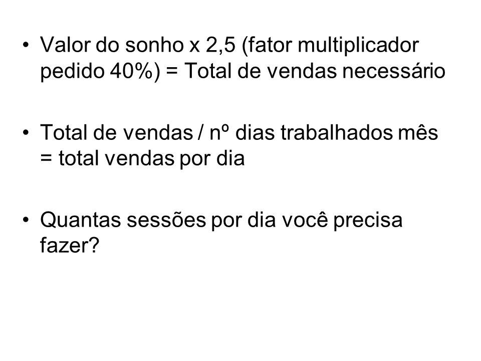 Valor do sonho x 2,5 (fator multiplicador pedido 40%) = Total de vendas necessário