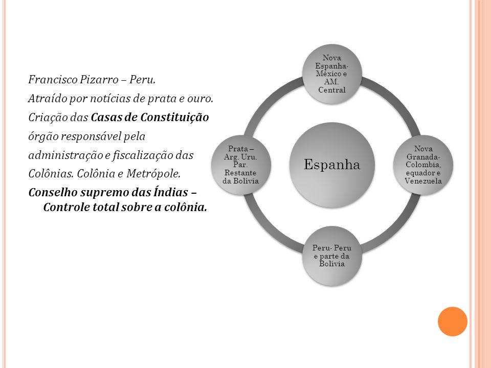 Espanha Nova Espanha- México e AM. Central. Nova Granada-Colombia, equador e Venezuela. Peru- Peru e parte da Bolívia.