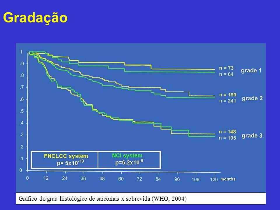 Gradação Gráfico do grau histológico de sarcomas x sobrevida (WHO, 2004)