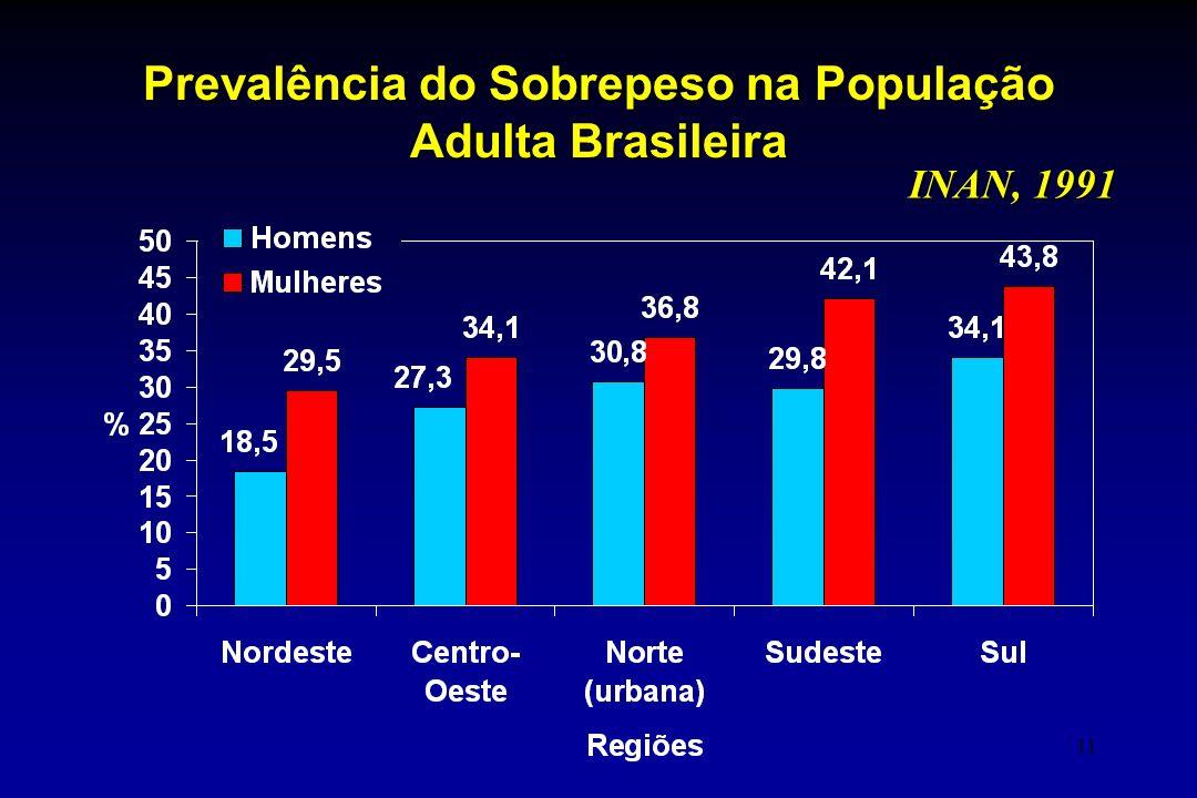 Prevalência do Sobrepeso na População Adulta Brasileira