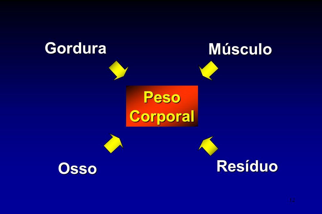 Gordura Músculo Peso Corporal Resíduo Osso