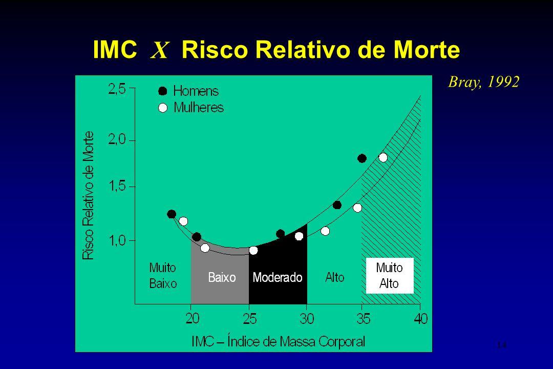 IMC X Risco Relativo de Morte