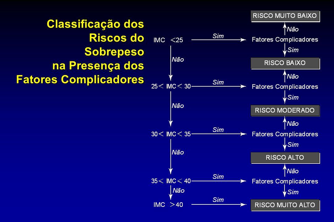 Classificação dos Riscos do Sobrepeso na Presença dos Fatores Complicadores
