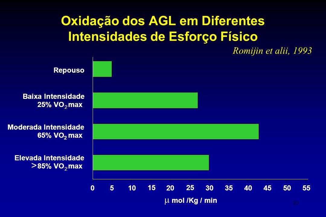 Oxidação dos AGL em Diferentes Intensidades de Esforço Físico