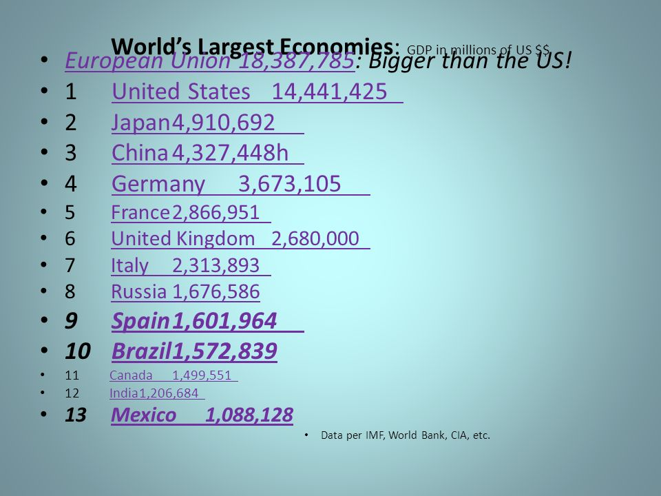 World's Largest Economies: GDP in millions of US $$