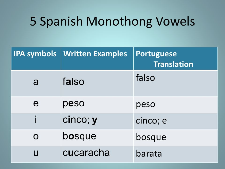 5 Spanish Monothong Vowels