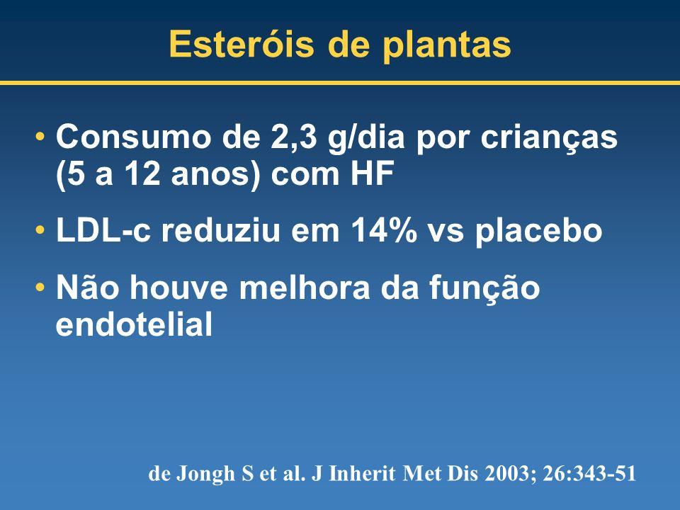 Esteróis de plantas Consumo de 2,3 g/dia por crianças (5 a 12 anos) com HF. LDL-c reduziu em 14% vs placebo.