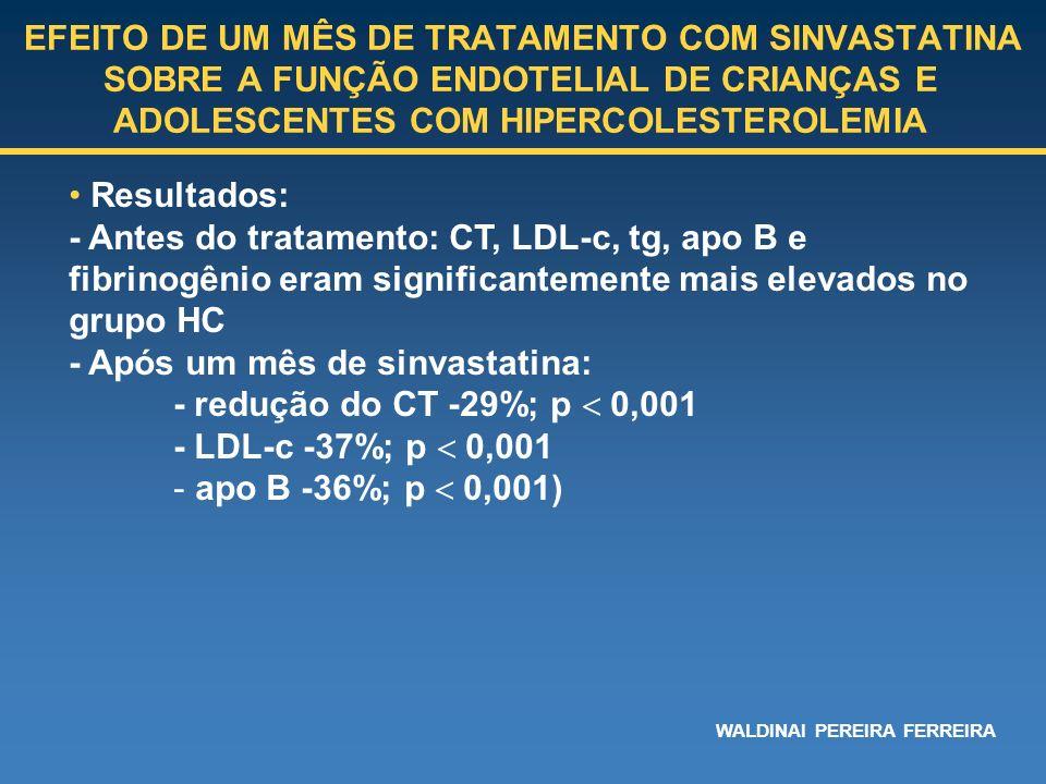 - Após um mês de sinvastatina: - redução do CT -29%; p  0,001