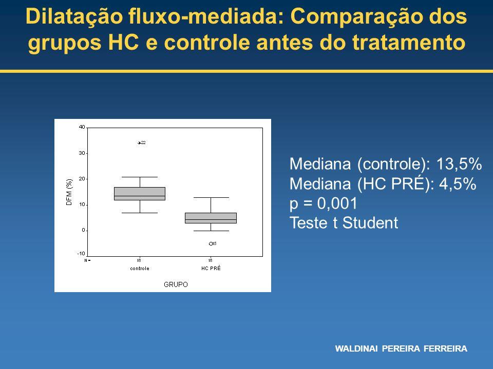 Dilatação fluxo-mediada: Comparação dos grupos HC e controle antes do tratamento