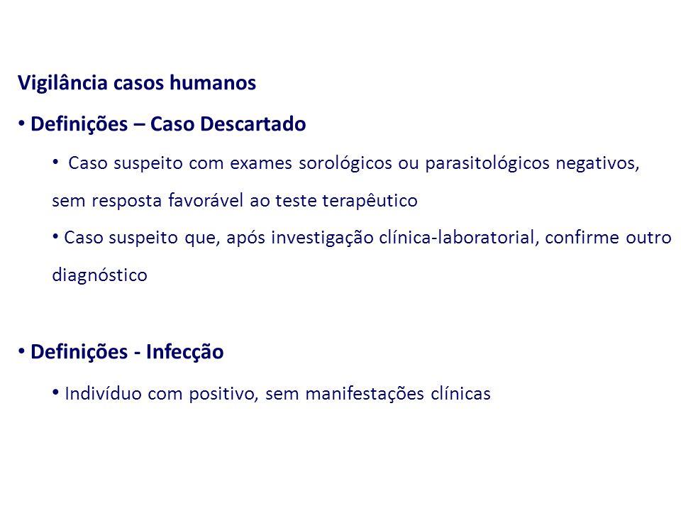 """""""Situação Epidemiológica da Leishmaniose Visceral"""" - ppt"""