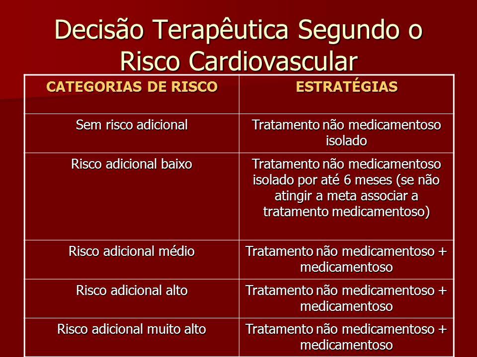 Decisão Terapêutica Segundo o Risco Cardiovascular