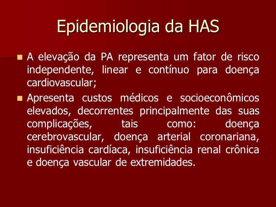 Epidemiologia da HAS A elevação da PA representa um fator de risco independente, linear e contínuo para doença cardiovascular;