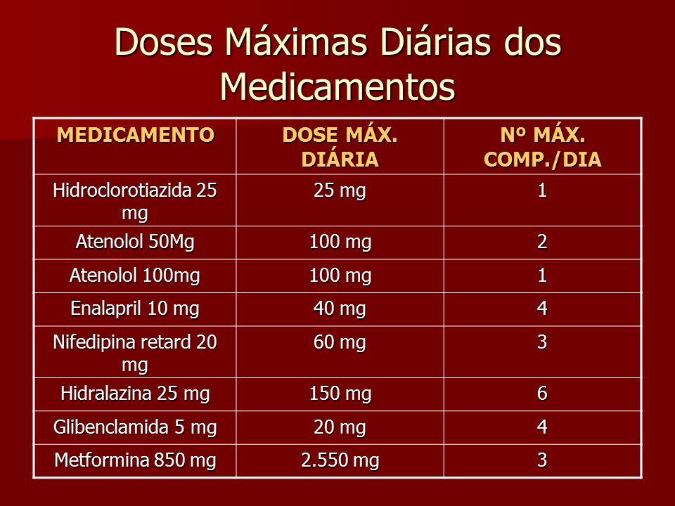 Doses Máximas Diárias dos Medicamentos